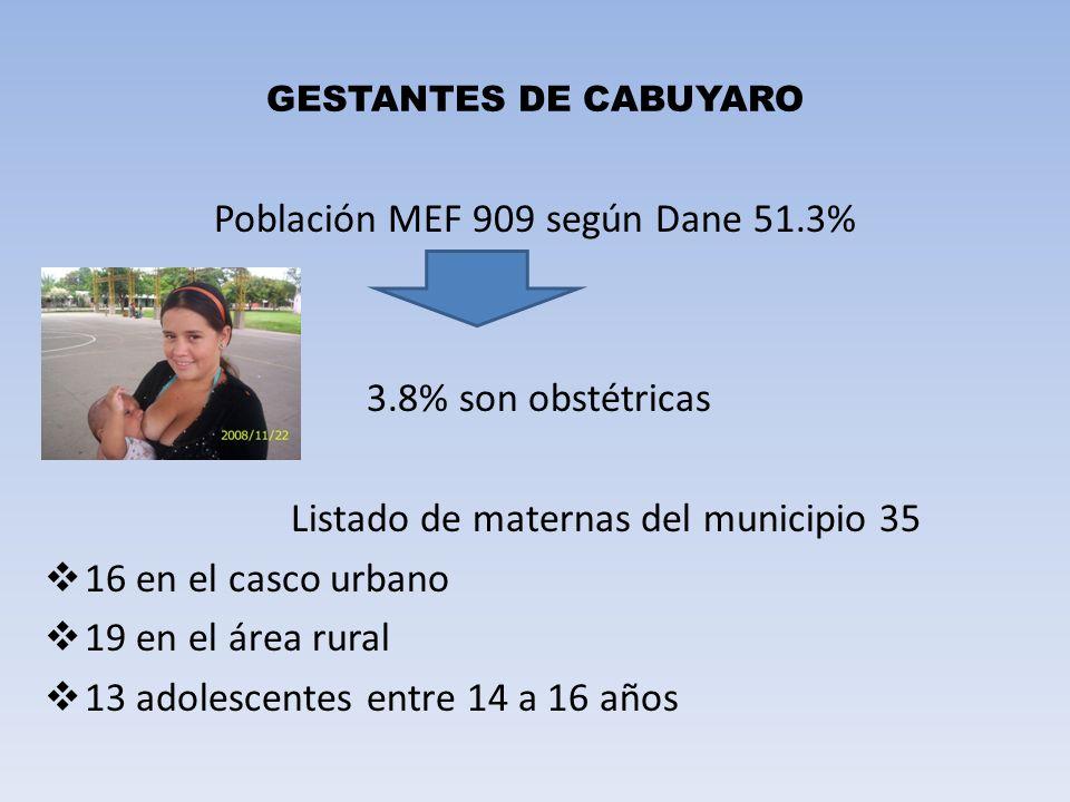 GESTANTES DE CABUYARO Población MEF 909 según Dane 51.3% 3.8% son obstétricas Listado de maternas del municipio 35 16 en el casco urbano 19 en el área