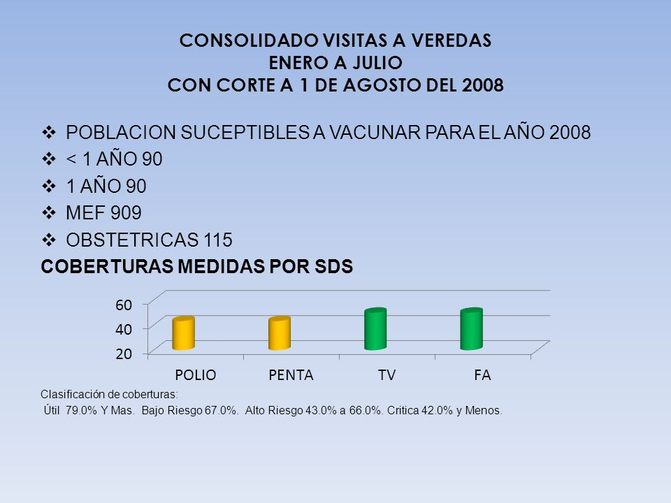 CONSOLIDADO VISITAS A VEREDAS ENERO A JULIO CON CORTE A 1 DE AGOSTO DEL 2008 REPORTE DE INFORMACION OPORTUNA Y COMPLETA: SI NO 01 05 VEREDAS DEL MUNICIPIO 08 % VISITAS A VEREDAS VEREDAS VISITADAS 03 37.05