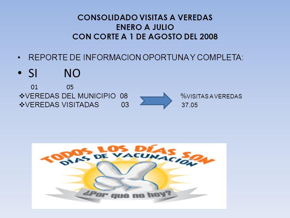 CONSOLIDADO VISITAS A VEREDAS ENERO A JULIO CON CORTE A 1 DE AGOSTO DEL 2008 REPORTE DE INFORMACION OPORTUNA Y COMPLETA: SI NO 01 05 VEREDAS DEL MUNIC