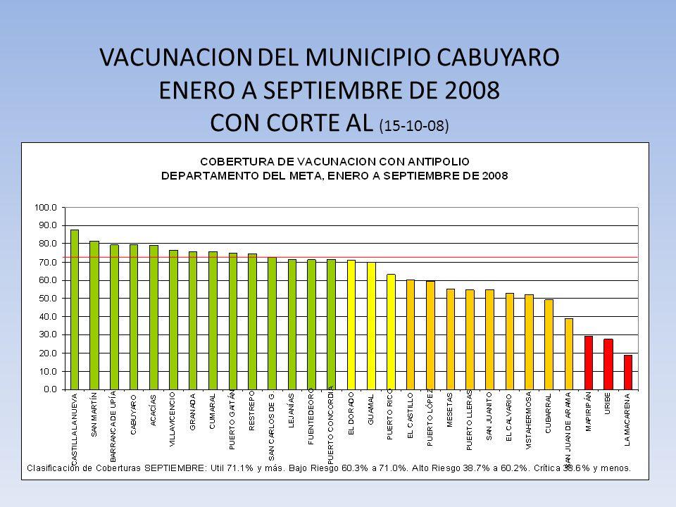 ENTREGA DE SUPLEMENTOS Valoración Nutricional 600 Tarros de Labin Sure OBJETIVO Disminuir la mortalidad materna, perinatal e infantil y la desnutrición en el Municipio de Cabuyaro