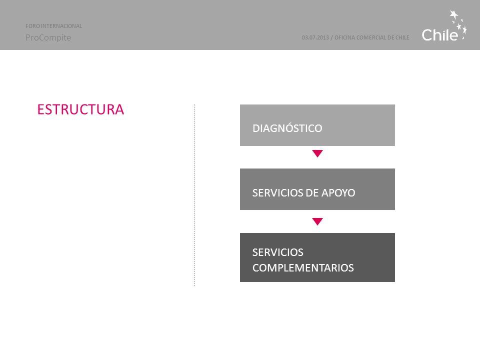 Marcas Sectoriales | ProChile 03.07.2013 / OFICINA COMERCIAL DE CHILE FORO INTERNACIONAL ProCompite DIAGNÓSTICO SERVICIOS DE APOYO SERVICIOS COMPLEMENTARIOS ESTRUCTURA