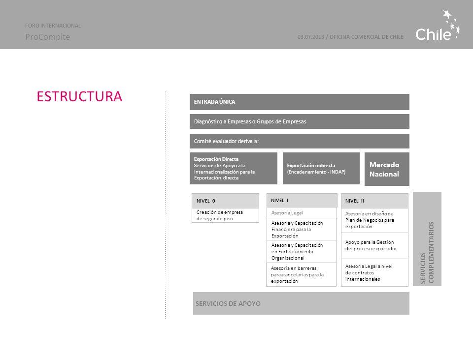 ESTRUCTURA 03.07.2013 / OFICINA COMERCIAL DE CHILE FORO INTERNACIONAL ProCompite ENTRADA ÚNICA Diagnóstico a Empresas o Grupos de Empresas Comité eval
