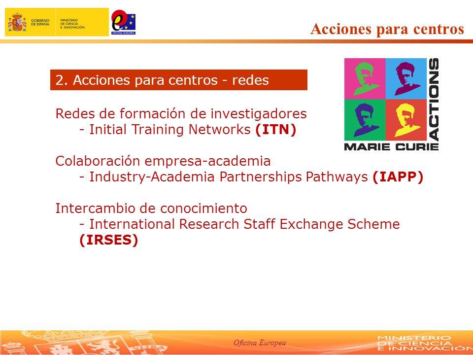 Oficina Europea Acciones para centros Redes de formación de investigadores - Initial Training Networks (ITN) Colaboración empresa-academia - Industry-Academia Partnerships Pathways (IAPP) Intercambio de conocimiento - International Research Staff Exchange Scheme (IRSES) 2.