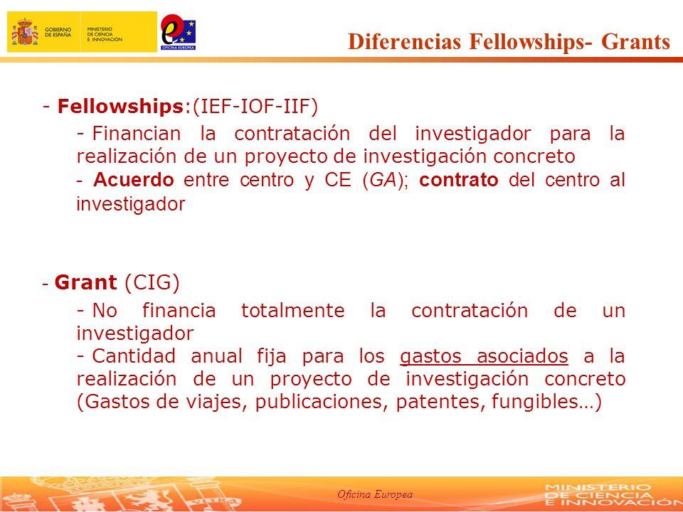 Oficina Europea Intra-European Fellowship (IEF) Finalidad: Para investigadores activos en UE27 y AC que quieran desarrollar su carrera en un país UE27 o asociado al 7PM.