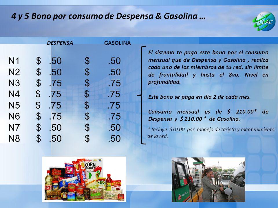N1$.50 $.50 N2$.50 $.50 N3$.75 $.75 N4 $.75 $.75 N5 $.75 $.75 N6$.75 $.75 N7$.50 $.50 N8$.50 $.50 4 y 5 Bono por consumo de Despensa & Gasolina … DESPENSA GASOLINA El sistema te paga este bono por el consumo mensual que de Despensa y Gasolina, realiza cada uno de los miembros de tu red, sin límite de frontalidad y hasta el 8vo.