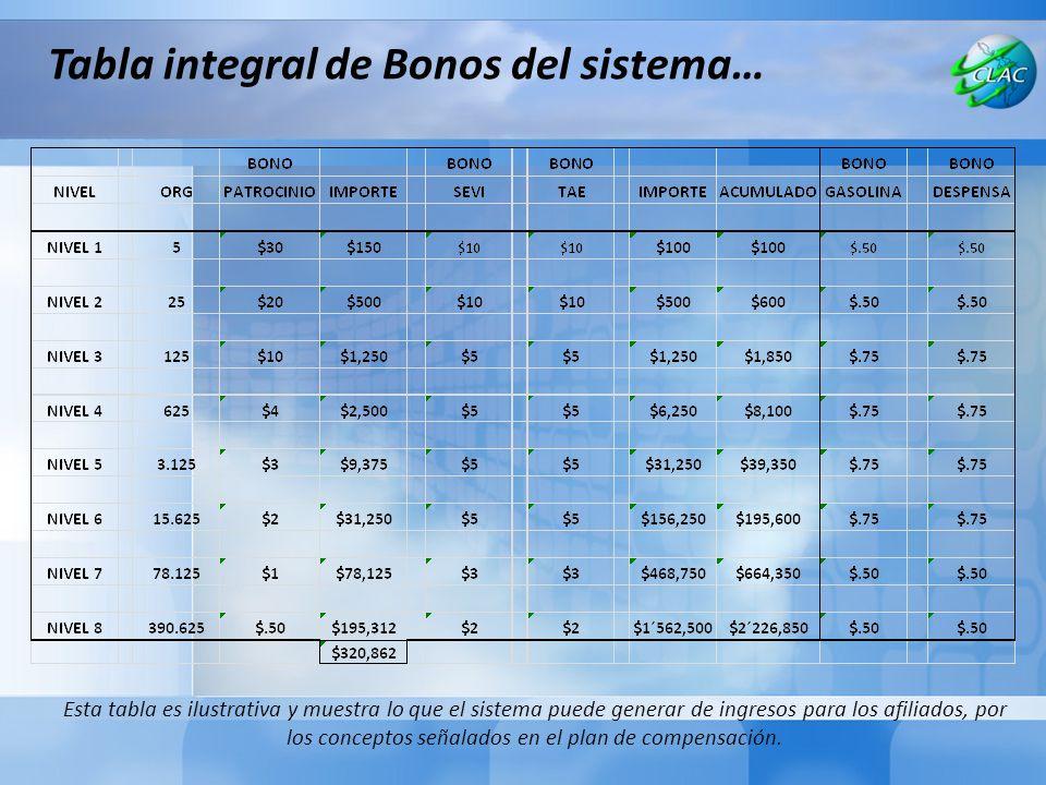 Tabla integral de Bonos del sistema… Esta tabla es ilustrativa y muestra lo que el sistema puede generar de ingresos para los afiliados, por los conceptos señalados en el plan de compensación.