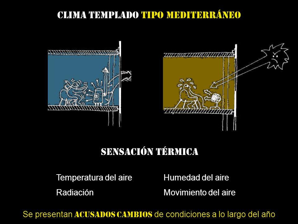Sensación térmica Temperatura del aire RadiaciónMovimiento del aire Humedad del aire Se presentan acusados cambios de condiciones a lo largo del año