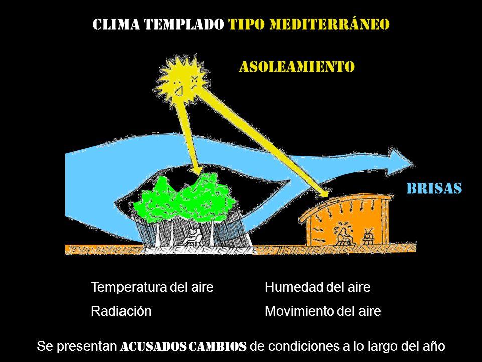 Clima templado tipo mediterráneo Se presentan acusados cambios de condiciones a lo largo del año Temperatura del aire RadiaciónMovimiento del aire Humedad del aire Asoleamiento brisas