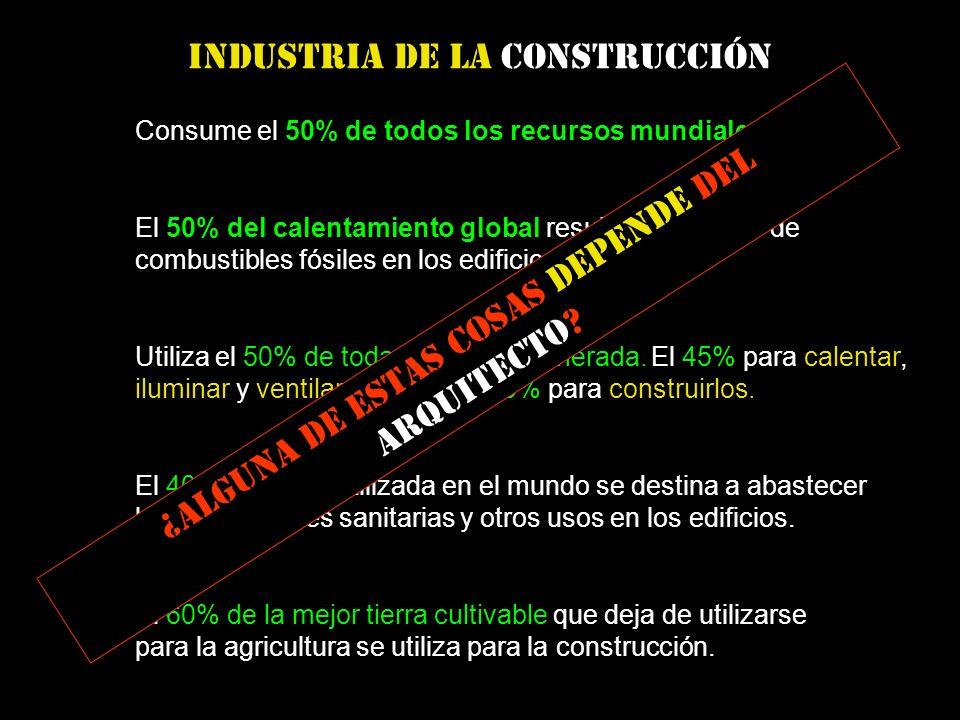 Consume el 50% de todos los recursos mundiales El 60% de la mejor tierra cultivable que deja de utilizarse para la agricultura se utiliza para la construcción.