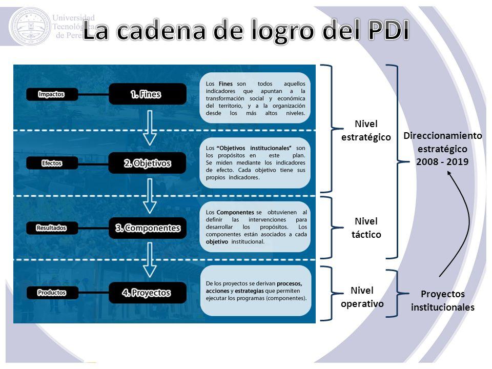 Nivel estratégico Nivel táctico Nivel operativo Direccionamiento estratégico 2008 - 2019 Proyectos institucionales