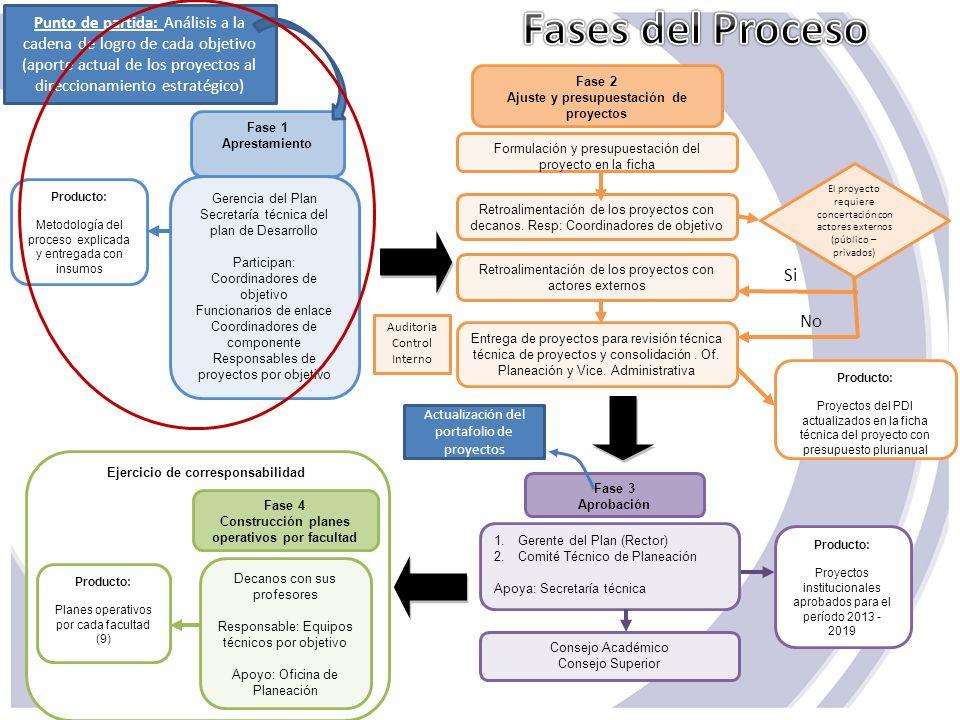 Punto de partida: Análisis a la cadena de logro de cada objetivo (aporte actual de los proyectos al direccionamiento estratégico) Fase 1 Aprestamiento