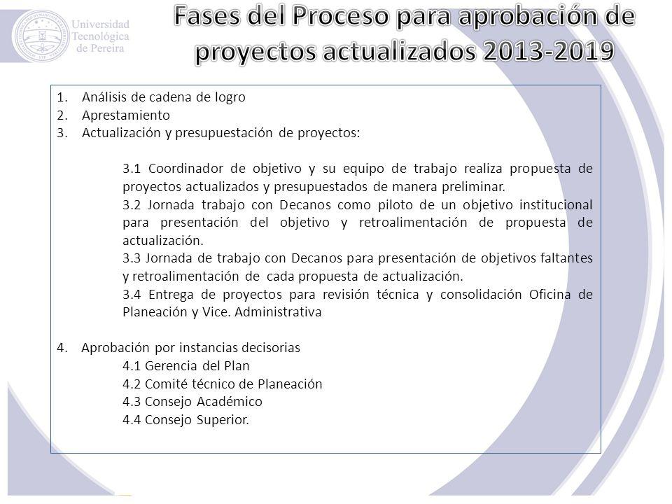 1.Análisis de cadena de logro 2.Aprestamiento 3.Actualización y presupuestación de proyectos: 3.1 Coordinador de objetivo y su equipo de trabajo reali