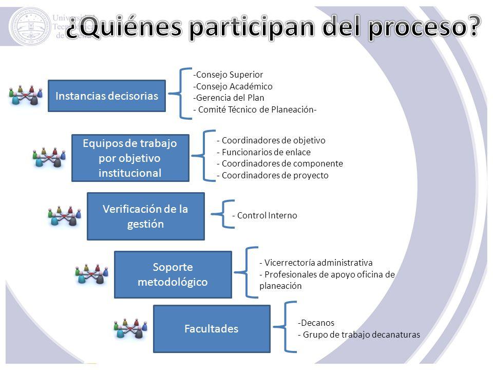 Instancias decisorias -Consejo Superior -Consejo Académico -Gerencia del Plan - Comité Técnico de Planeación- Equipos de trabajo por objetivo instituc