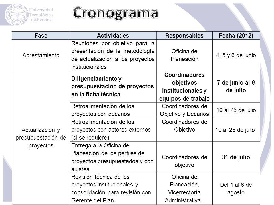 FaseActividadesResponsablesFecha (2012) Aprestamiento Reuniones por objetivo para la presentación de la metodología de actualización a los proyectos i