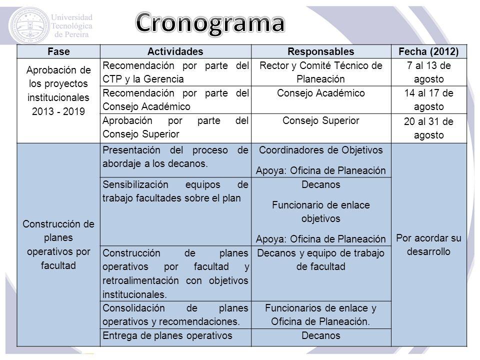 FaseActividadesResponsablesFecha (2012) Aprobación de los proyectos institucionales 2013 - 2019 Recomendación por parte del CTP y la Gerencia Rector y