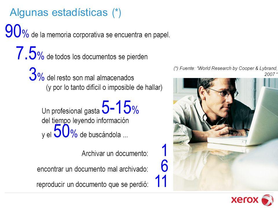 (*) Fuente: World Research by Cooper & Lybrand, 2007 90 % de la memoria corporativa se encuentra en papel. Algunas estadísticas (*) 7.5 % de todos los