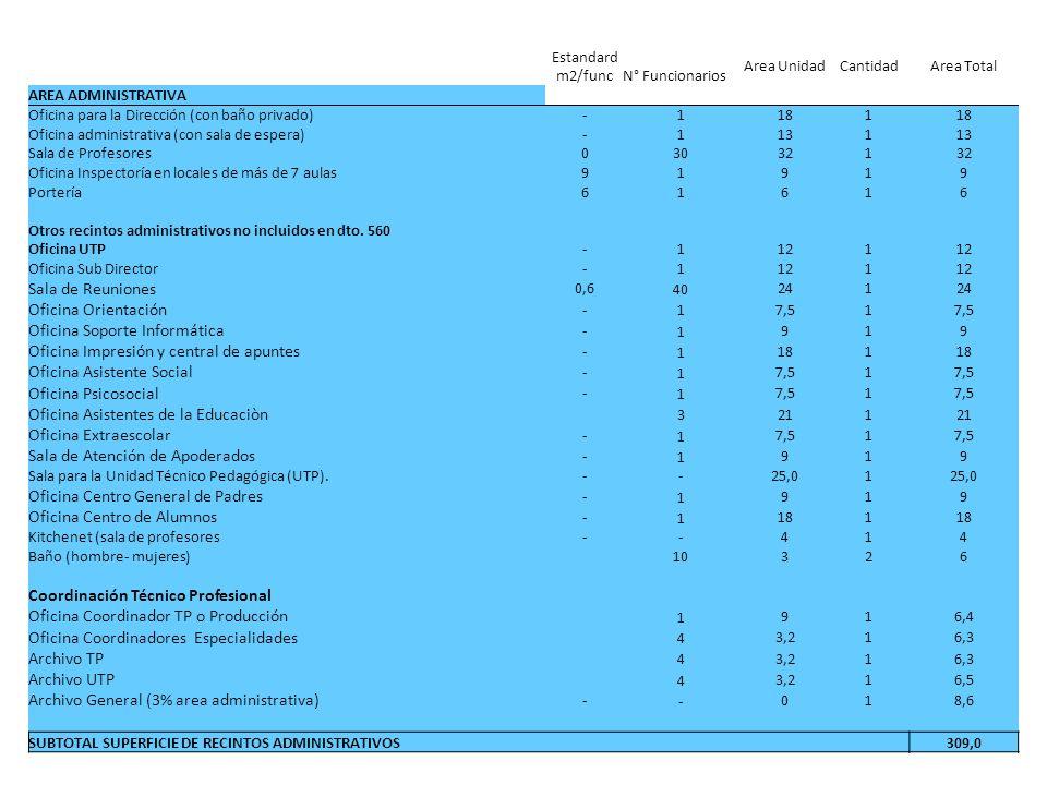 Estandard m2/func N° Funcionarios Area UnidadCantidadArea Total AREA ADMINISTRATIVA Oficina para la Dirección (con baño privado) - 1 181 Oficina administrativa (con sala de espera) - 1 131 Sala de Profesores 0 30 321 Oficina Inspectoría en locales de más de 7 aulas 9 1 919 Portería 6 1 616 Otros recintos administrativos no incluidos en dto.