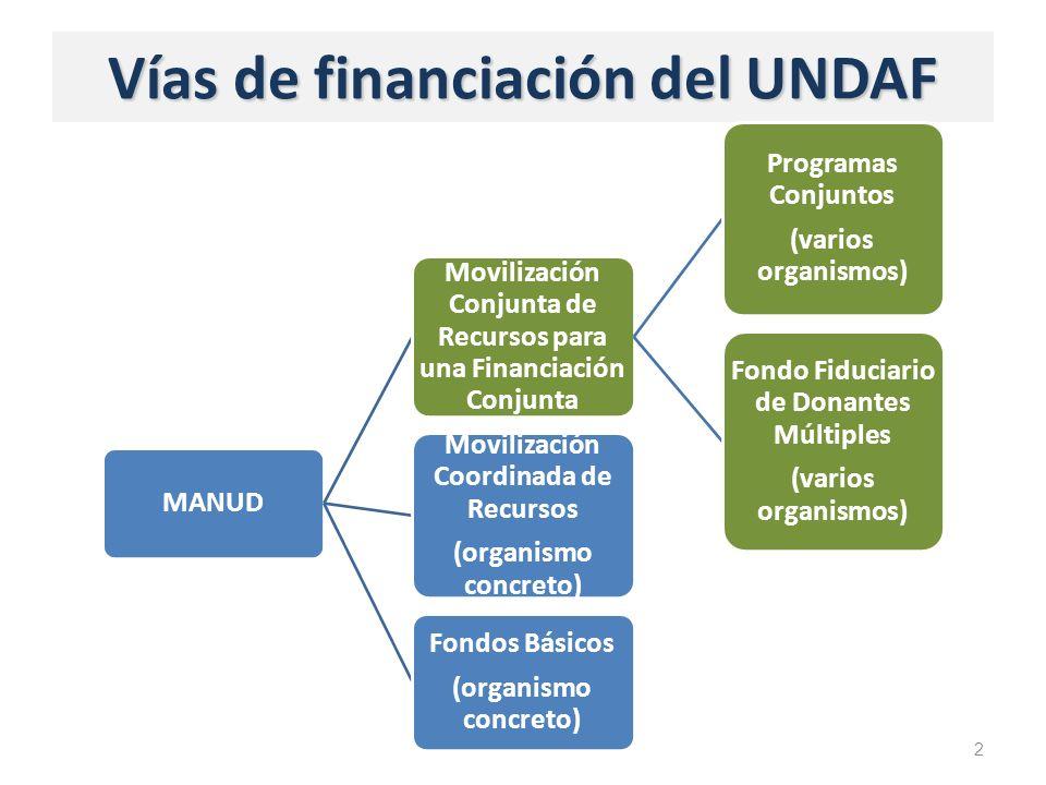 Vías de financiación del UNDAF 2 MANUD Movilización Conjunta de Recursos para una Financiación Conjunta Programas Conjuntos (varios organismos) Fondo Fiduciario de Donantes Múltiples (varios organismos) Movilización Coordinada de Recursos (organismo concreto) Fondos Básicos (organismo concreto)