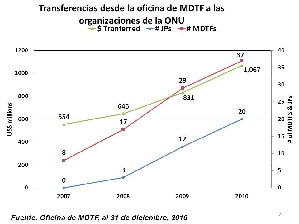 5 Fuente: Oficina de MDTF, al 31 de diciembre, 2010