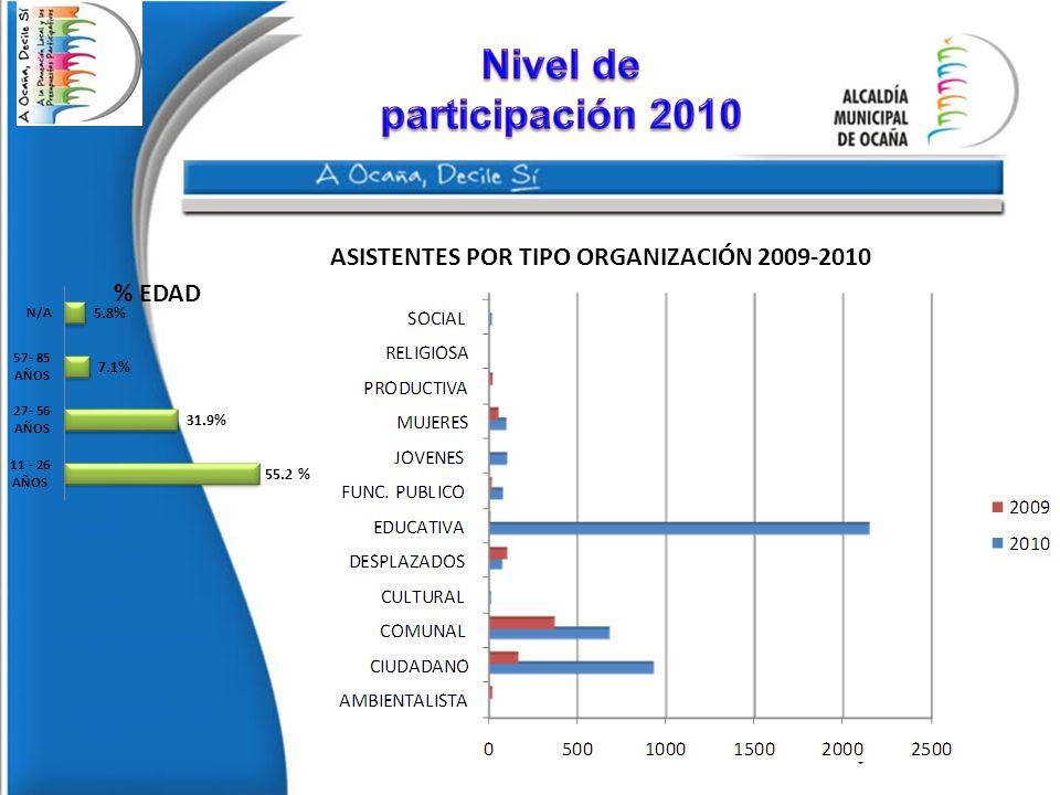 ASISTENTES POR TIPO ORGANIZACIÓN 2009-2010