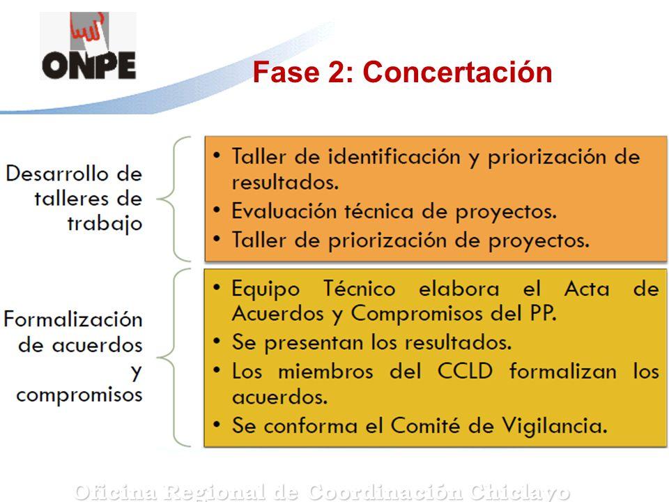 Fase 2: Concertación Oficina Regional de Coordinación Chiclayo
