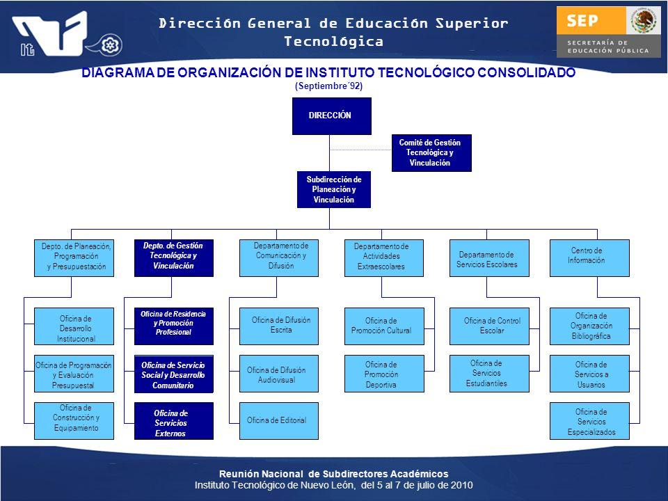 Reunión Nacional de Subdirectores Académicos Instituto Tecnológico de Nuevo León, del 5 al 7 de julio de 2010 Dirección General de Educación Superior