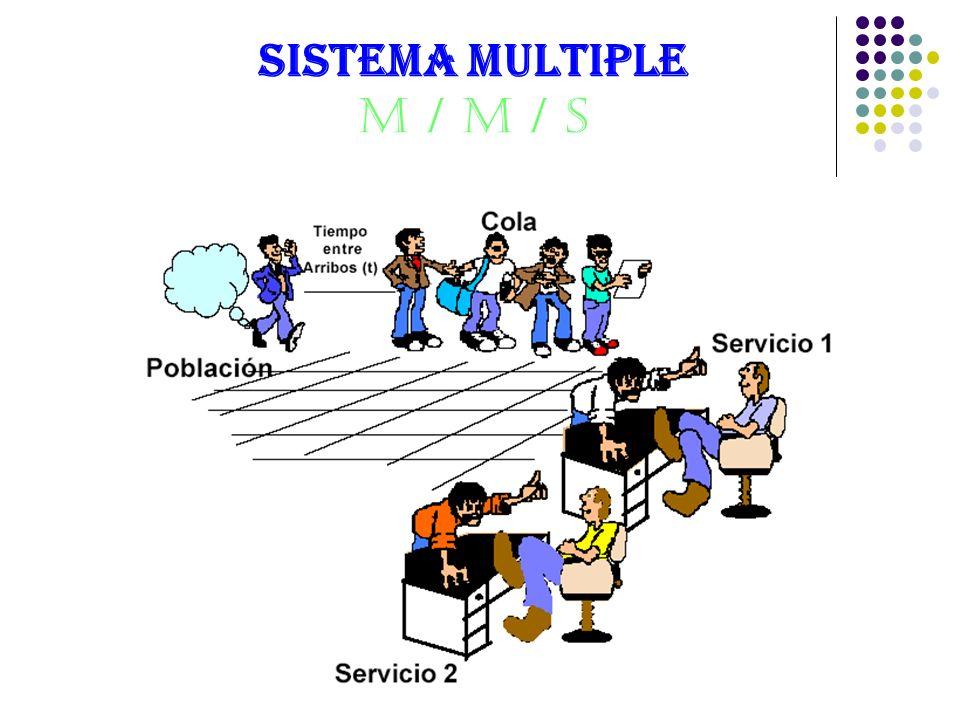 SISTEMA MULTIPLE M / M / s