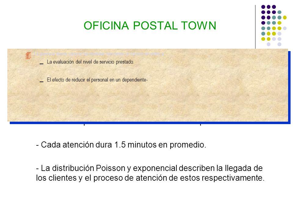 OFICINA POSTAL TOWN 4 La oficina postal Town atiende público los Sábados entre las 9:00 a.m.