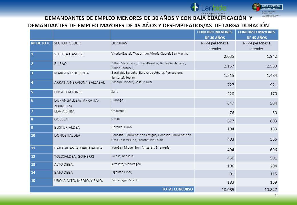 DEMANDANTES DE EMPLEO MENORES DE 30 AÑOS Y CON BAJA CUALIFICACIÓN Y DEMANDANTES DE EMPLEO MAYORES DE 45 AÑOS Y DESEMPLEADOS/AS DE LARGA DURACIÓN CONCU