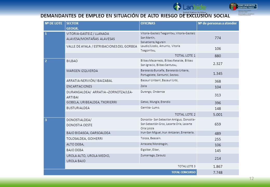 DEMANDANTES DE EMPLEO EN SITUACIÓN DE ALTO RIESGO DE EXCLUSIÓN SOCIAL Nº DE LOTE SECTOR GEOGR. OFICINASNº de personas a atender 1 VITORIA-GASTEIZ / LL