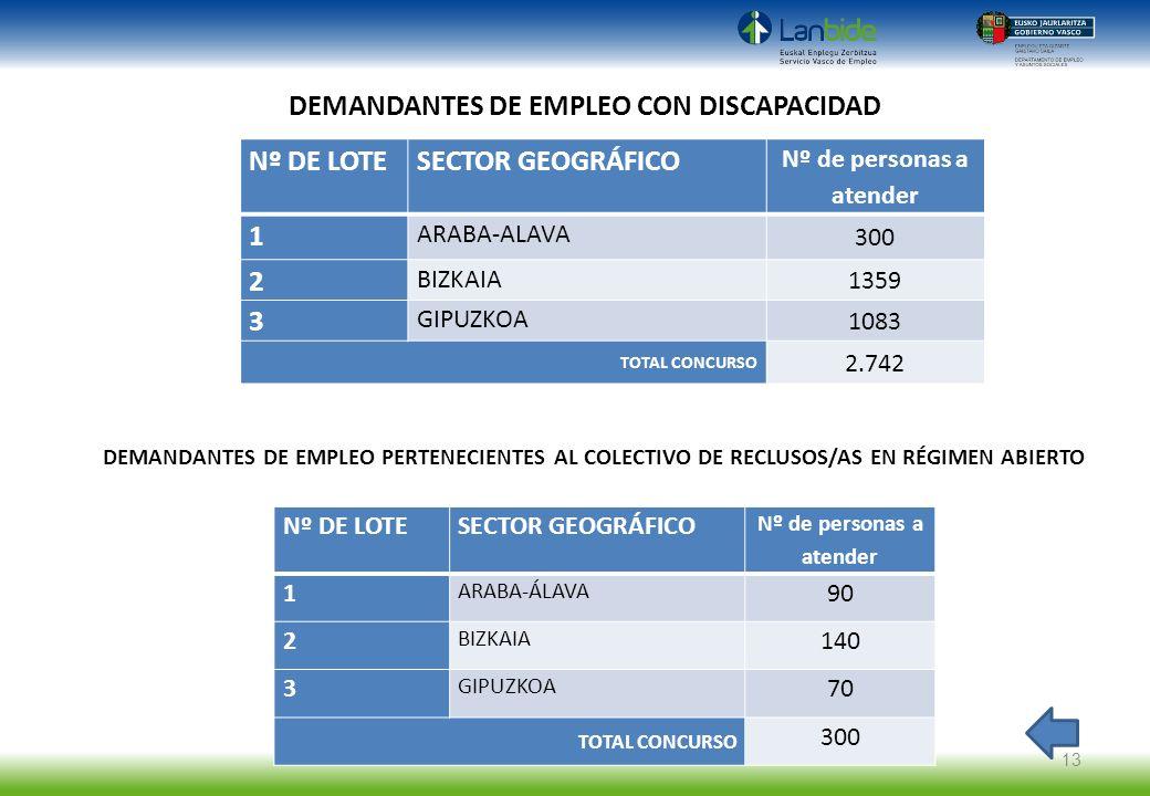 DEMANDANTES DE EMPLEO CON DISCAPACIDAD Nº DE LOTESECTOR GEOGRÁFICO Nº de personas a atender 1 ARABA-ALAVA 300 2 BIZKAIA 1359 3 GIPUZKOA 1083 TOTAL CON