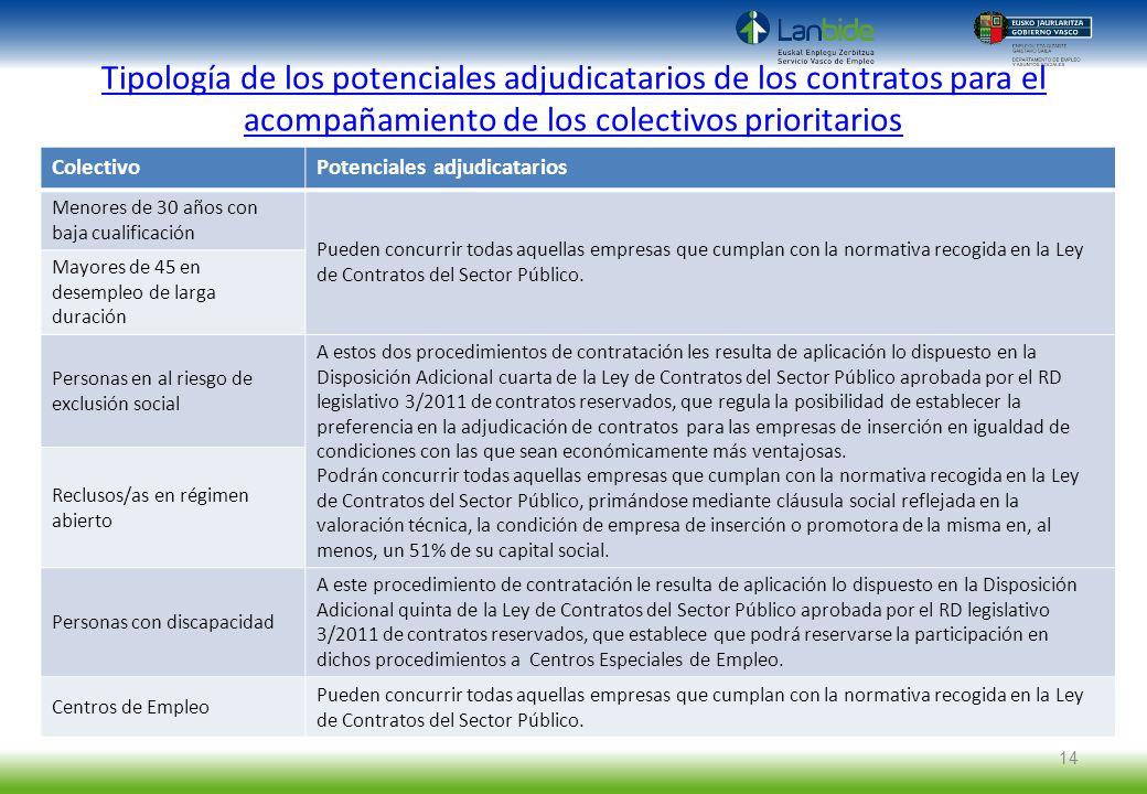 Tipología de los potenciales adjudicatarios de los contratos para el acompañamiento de los colectivos prioritarios ColectivoPotenciales adjudicatarios