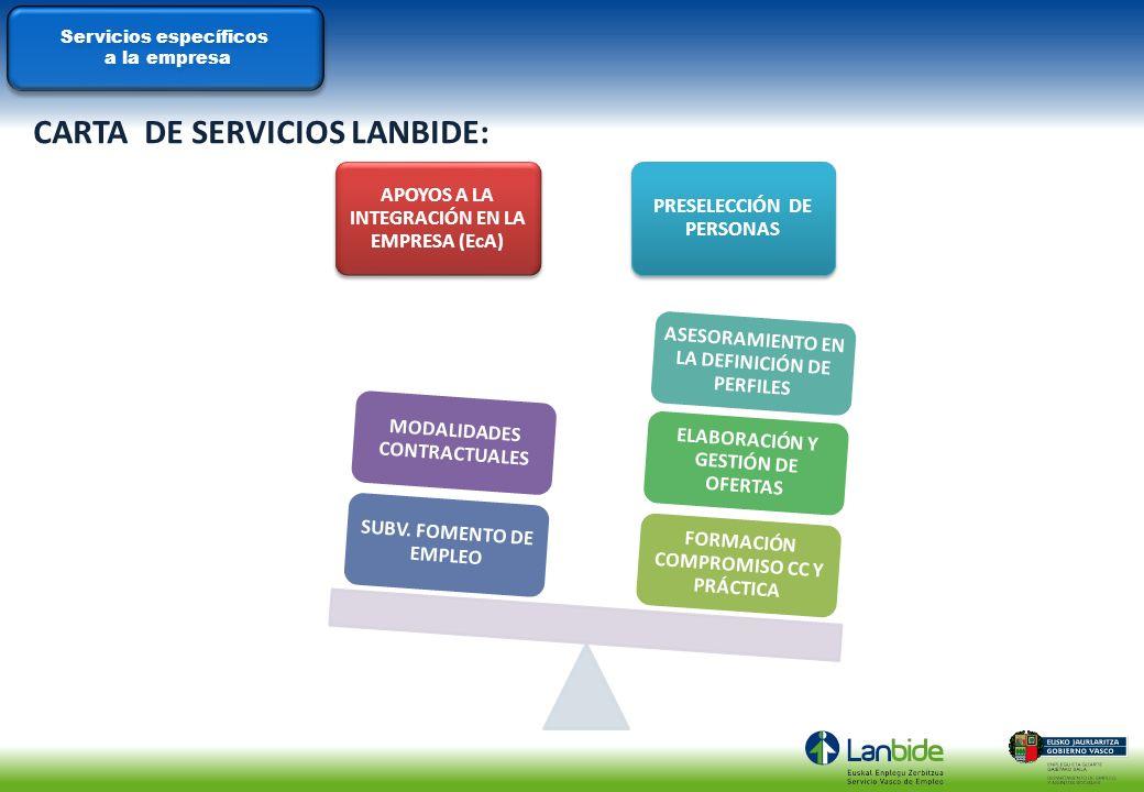 CARTA DE SERVICIOS LANBIDE: APOYOS A LA INTEGRACIÓN EN LA EMPRESA (EcA) PRESELECCIÓN DE PERSONAS FORMACIÓN COMPROMISO CC Y PRÁCTICA ELABORACIÓN Y GEST