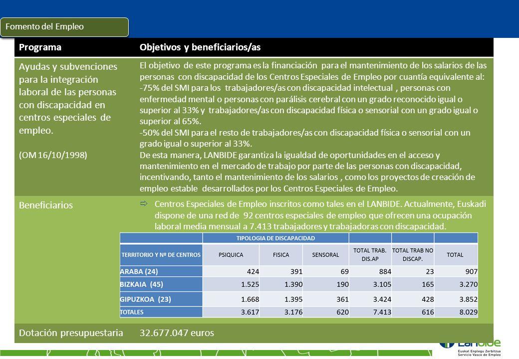 ProgramaObjetivos y beneficiarios/as Ayudas y subvenciones para la integración laboral de las personas con discapacidad en centros especiales de emple