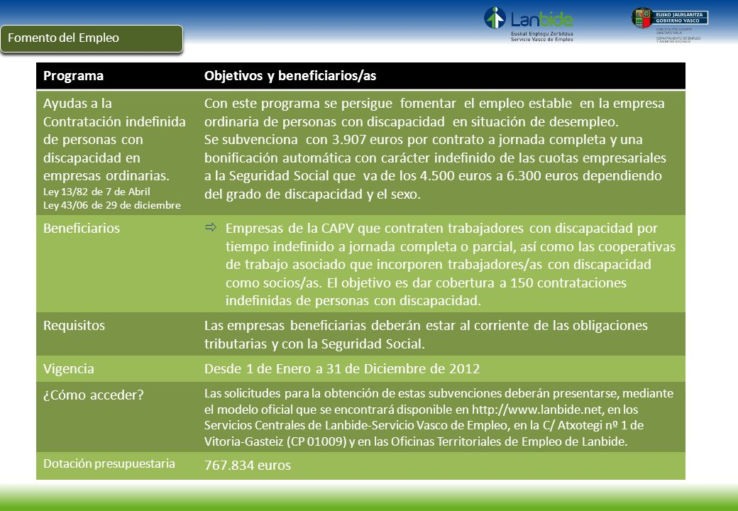 ProgramaObjetivos y beneficiarios/as Ayudas a la Contratación indefinida de personas con discapacidad en empresas ordinarias. Ley 13/82 de 7 de Abril