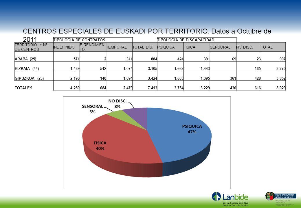 TIPOLOGIA DE CONTRATOSTIPOLOGIA DE DISCAPACIDAD TERRITORIO Y Nº DE CENTROS INDEFINIDO B.RENDIMIEN TO. TEMPORALTOTAL DIS,PSIQUICAFISICASENSORALNO DISC.