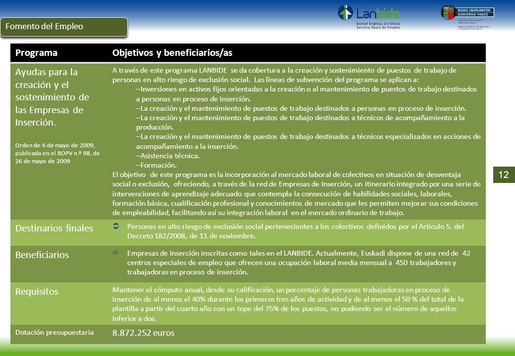 ProgramaObjetivos y beneficiarios/as Ayudas para la creación y el sostenimiento de las Empresas de Inserción. Orden de 4 de mayo de 2009, publicada en