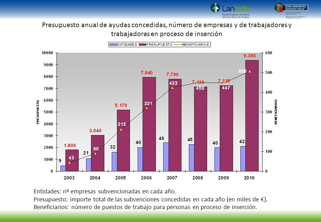 Entidades: nº empresas subvencionadas en cada año. Presupuesto: importe total de las subvenciones concedidas en cada año (en miles de ). Beneficiarios