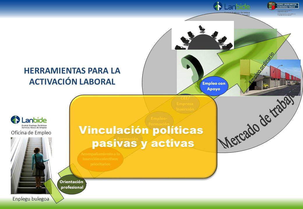 Enplegu bulegoa Oficina de Empleo HERRAMIENTAS PARA LA ACTIVACIÓN LABORAL Formación Acompañamiento a la Inserción colectivos prioritarios Empleo- Form