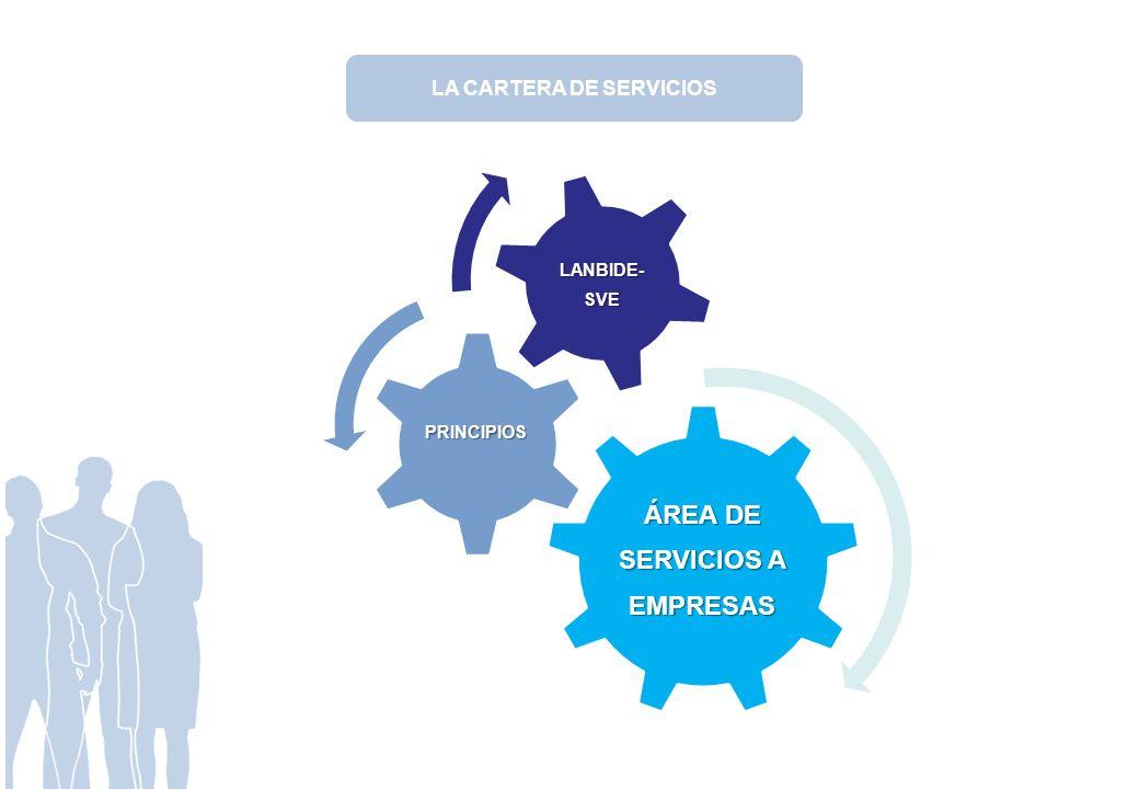 LA CARTERA DE SERVICIOS ÁREA DE SERVICIOS A EMPRESAS PRINCIPIOS LANBIDE- SVE