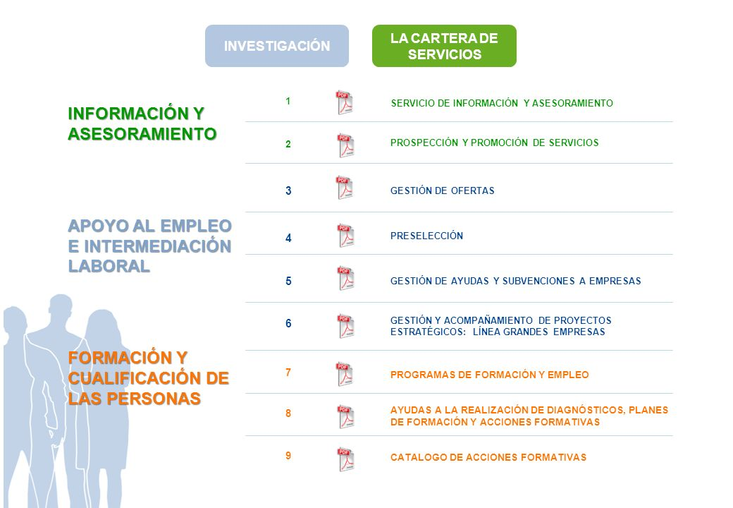1 2 INFORMACIÓN Y ASESORAMIENTO APOYO AL EMPLEO E INTERMEDIACIÓN LABORAL FORMACIÓN Y CUALIFICACIÓN DE LAS PERSONAS SERVICIO DE INFORMACIÓN Y ASESORAMI