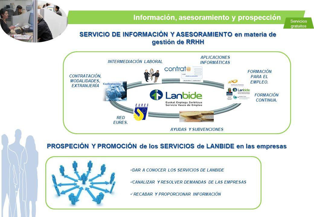 Información, asesoramiento y prospección SERVICIO DE INFORMACIÓN Y ASESORAMIENTO en materia de gestión de RRHH Servicios gratuitos PROSPECIÓN Y PROMOC