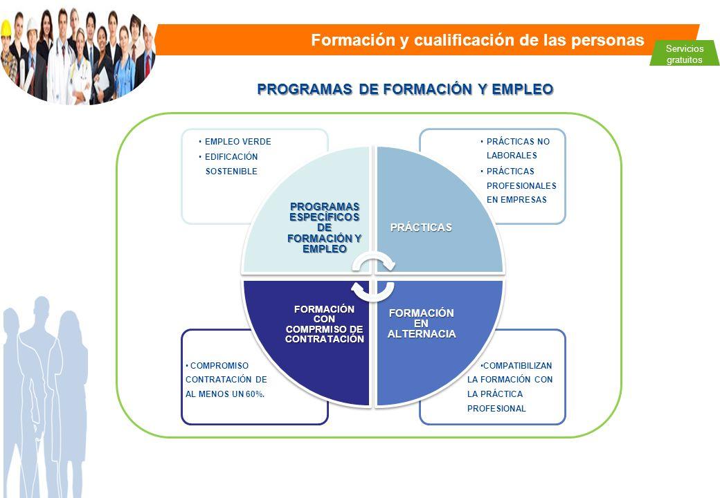 Formación y cualificación de las personas Servicios gratuitos PROGRAMAS DE FORMACIÓN Y EMPLEO COMPATIBILIZAN LA FORMACIÓN CON LA PRÁCTICA PROFESIONAL