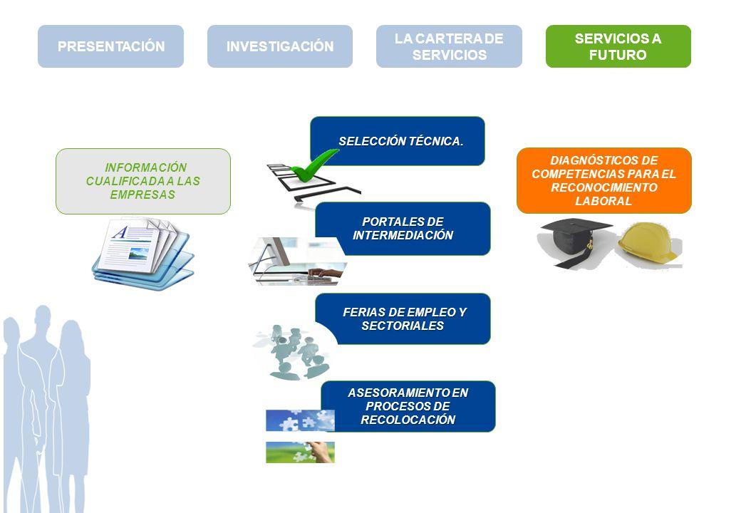 DIAGNÓSTICOS DE COMPETENCIAS PARA EL RECONOCIMIENTO LABORAL SELECCIÓN TÉCNICA. SELECCIÓN TÉCNICA. PORTALES DE INTERMEDIACIÓN FERIAS DE EMPLEO Y SECTOR
