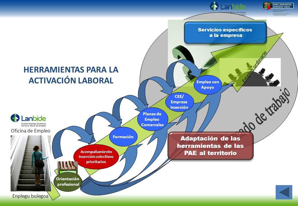 Acompañamiento Inserción colectivos prioritarios Empleo ordinario Enplegu bulegoa Orientación profesional Oficina de Empleo Planes de Empleo Comarcale