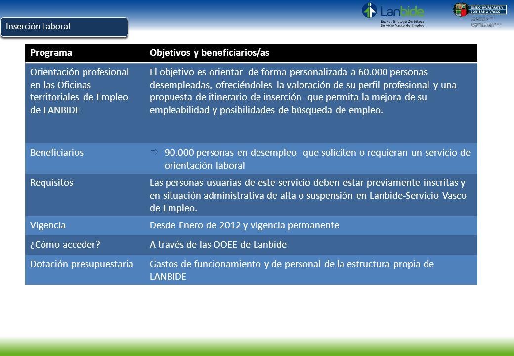 Inserción Laboral ProgramaObjetivos y beneficiarios/as Orientación profesional en las Oficinas territoriales de Empleo de LANBIDE El objetivo es orien