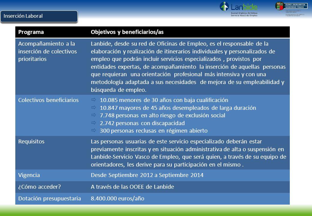Inserción Laboral ProgramaObjetivos y beneficiarios/as Acompañamiento a la inserción de colectivos prioritarios Lanbide, desde su red de Oficinas de E