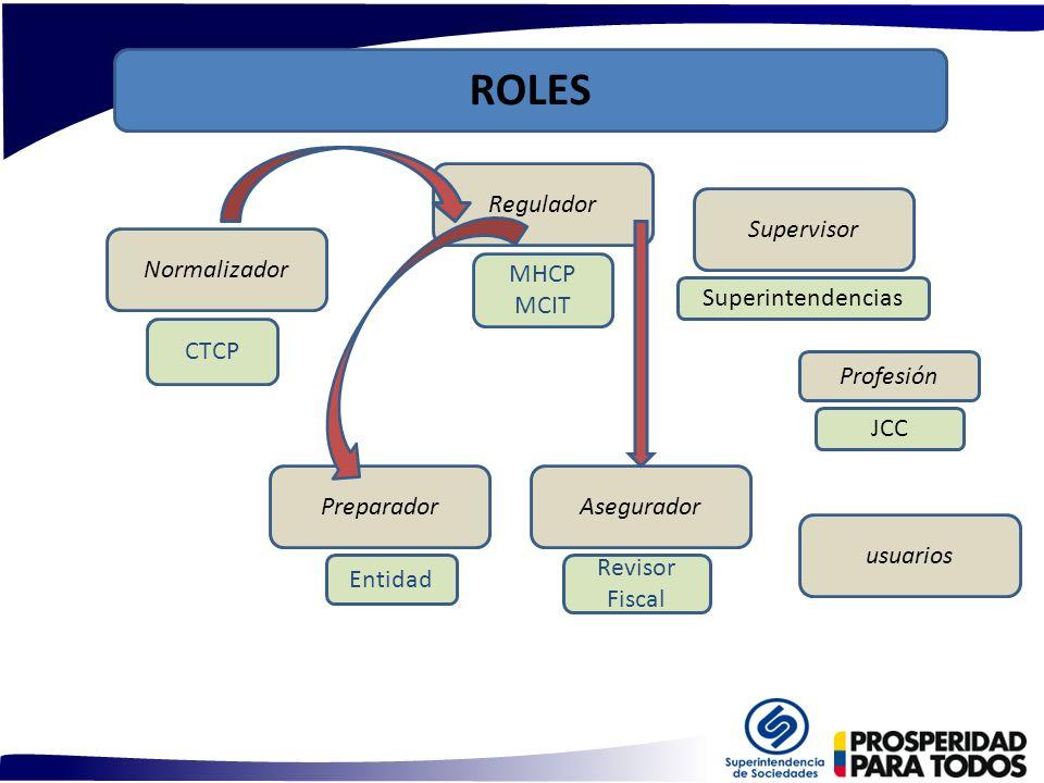 Revisor Fiscal Superintendencias Supervisor MHCP MCIT Regulador CTCP Normalizador Asegurador Entidad Preparador usuarios ROLES Profesión JCC