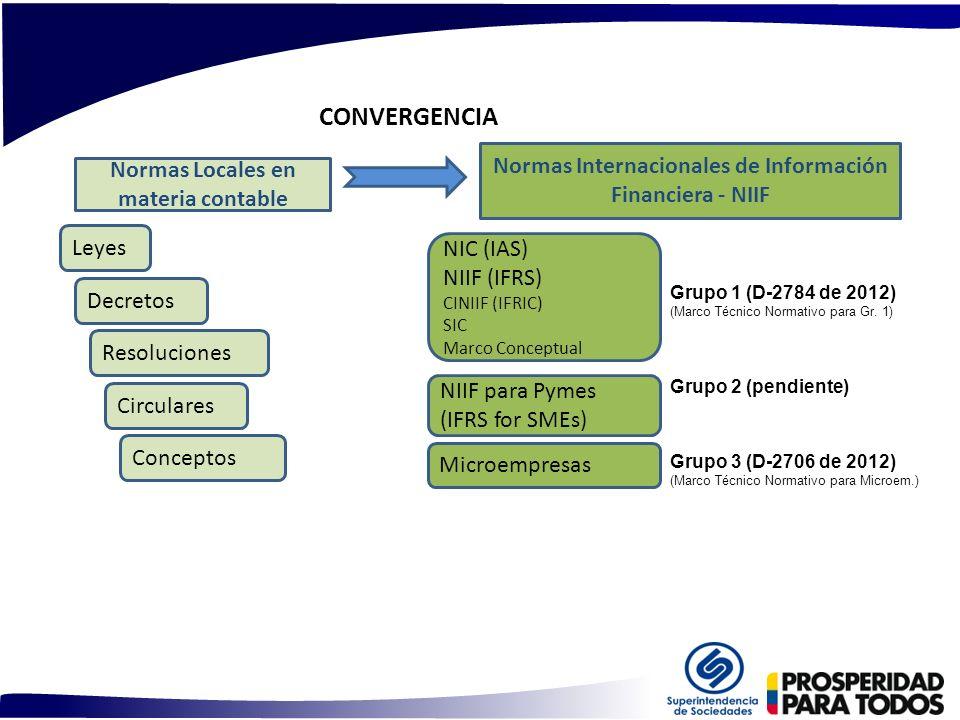 CONVERGENCIA Grupo 1 (D-2784 de 2012) (Marco Técnico Normativo para Gr. 1) Grupo 2 (pendiente) Grupo 3 (D-2706 de 2012) (Marco Técnico Normativo para