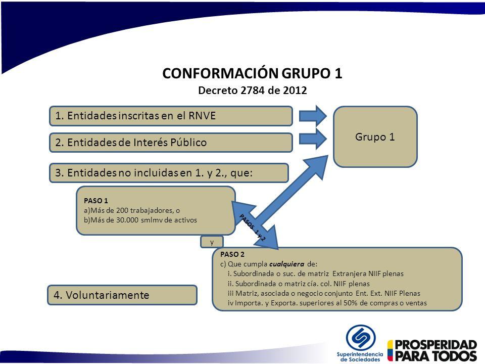 CONFORMACIÓN GRUPO 1 Decreto 2784 de 2012 2. Entidades de Interés Público 1. Entidades inscritas en el RNVE 3. Entidades no incluidas en 1. y 2., que: